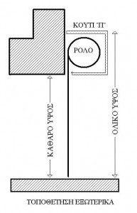 Εξωτερική τοποθέτηση ρολού ασφαλείας με κουτί Π